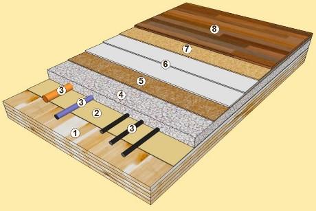 Solaio soluzione legno s.r.l.